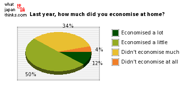 Last year, how much did you manage to economise at home? graph of japanese statistics