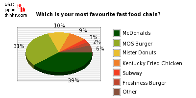 Which is your most favourite fast food chain? graph of japanese statistics