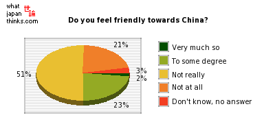 Do you feel friendly towards China? graph of japanese statistics
