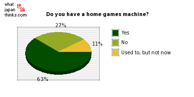 Do you have a home games machine? graph of japanese statistics