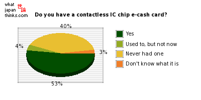 Do you have a contactless IC chip e-cash card? graph of japanese statistics