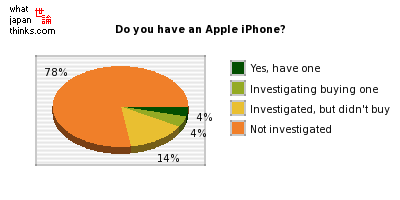 Do you have an Apple iPhone? graph of japanese statistics
