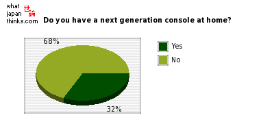 Do you have a next generation console at home? graph of japanese statistics