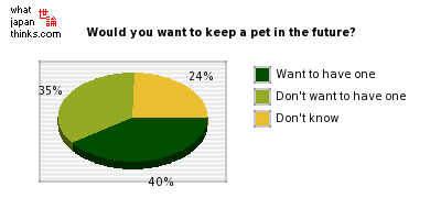 Would you want to keep a pet in the future? graph of japanese statistics
