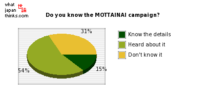 Do you know the MOTTAINAI campaign? graph of japanese statistics