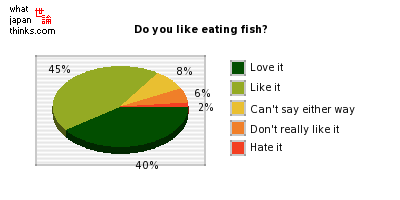 Do you like eating fish? graph of japanese statistics