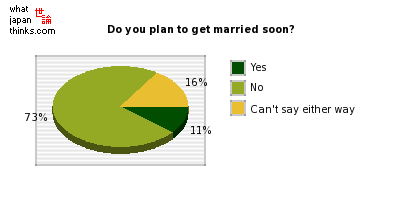 Do you plan to get married soon? graph of japanese statistics