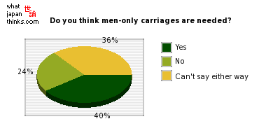 Do you think men-only carriages are needed? graph of japanese statistics