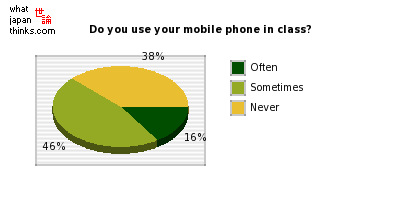 Do you use your mobile phone in class? graph of japanese statistics
