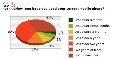 How long have you been using your current mobile phone? graph of japanese statistics