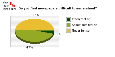 Do you feel newspaper columns are difficult to understand? graph of japanese statistics