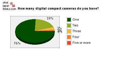 How many digital compact cameras do you have? graph of japanese statistics