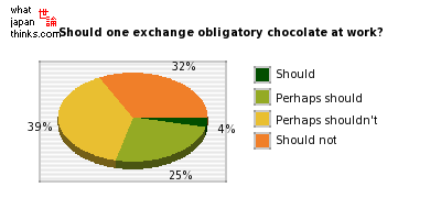 Do you think there should be exchanging of obligatory chocolates at work? graph of japanese statistics