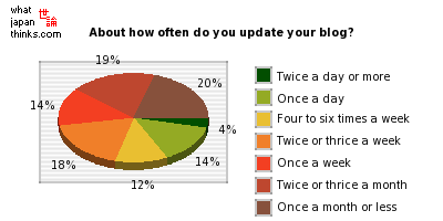 About how often do you update your blog? graph of japanese statistics