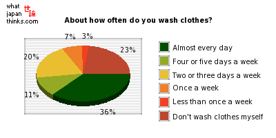 About how often do you wash clothes? graph of japanese statistics