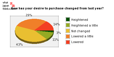 Compared to a year ago, how has your desire to purchase changed? graph of japanese statistics