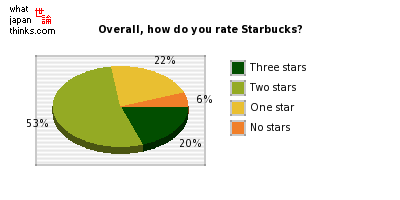 Including price, flavour, etc, how do you rate Starbucks? graph of japanese statistics