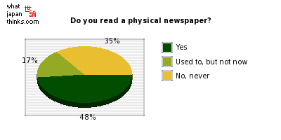 Do you read a physical newspaper? graph of japanese statistics