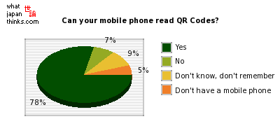 Does your mobile phone have a QR Code reading function? graph of japanese statistics