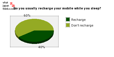 Do you usually recharge your mobile phone while you sleep? graph of japanese statistics