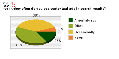 About how often do you see contextual advertisements in search results? graph of japanese statistics