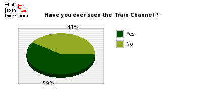 Have you ever seen the 'Train Channel' in a train carriage? graph of japanese statistics