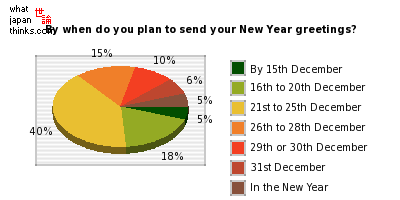 By what date do you plan to send your New Year greetings? graph of japanese statistics