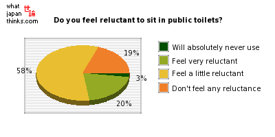 Do you feel reluctance to sitting on Western-style public toilets? graph of japanese statistics
