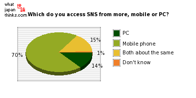 Which do you access SNS from more, mobile phone or PC? graph of japanese statistics