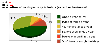 How often do you stay in hotels other than on business? graph of japanese statistics