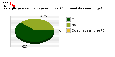 Do you switch on your home PC on weekday mornings? graph of japanese statistics