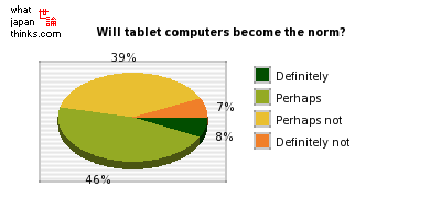 Do you think tablet form-factor computers will become the norm? graph of japanese statistics