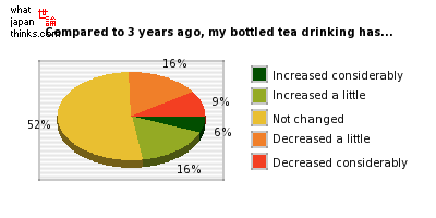 Compared to three years ago, my bottled tea drinking frequency has... graph of japanese statistics