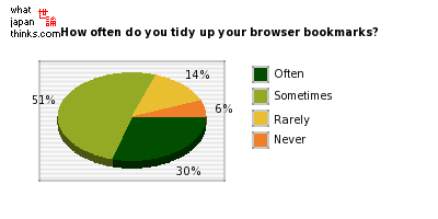 How often do you tidy up your browser bookmarks? graph of japanese statistics