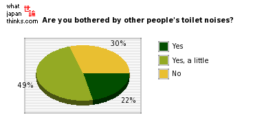 Are you bothered by other people's toilet noises? graph of japanese statistics