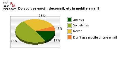 Do you use emoji, decomail, etc in mobile phone email? graph of japanese statistics