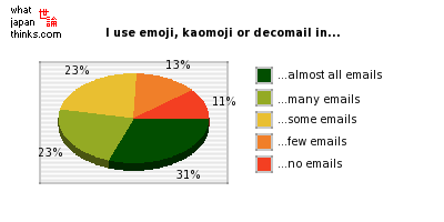How often do you use emoji, kaomoji or decomail in your emails? graph of japanese statistics