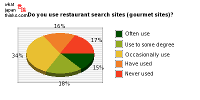 Do you use restaurant search sites (gourmet sites)? graph of japanese statistics
