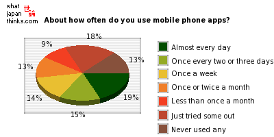 Mobile phone app usage in Japan | 世論 What Japan Thinks