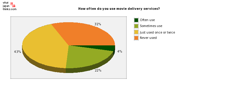 How often do you use movie delivery services? graph of japanese statistics