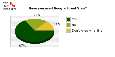 Have you used Google Street View? graph of japanese statistics