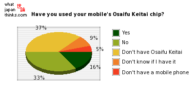 Have you used your mobile phone's Osaifu Keitai functionality? graph of japanese statistics