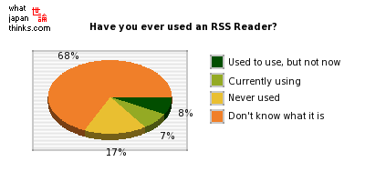 Have you ever used an RSS Reader? graph of japanese statistics