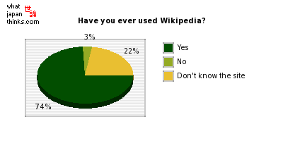 Have you ever used the online free encyclopedia Wikipedia? graph of japanese statistics