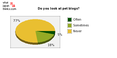 Do you look at pet blogs? graph of japanese statistics
