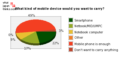 What kind of mobile device would you most want to carry? graph of japanese statistics