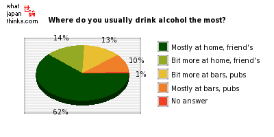 Where do you usually drink alcohol the most? graph of japanese statistics