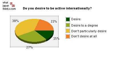 To what degree do you desire to be active internationally? graph of japanese statistics
