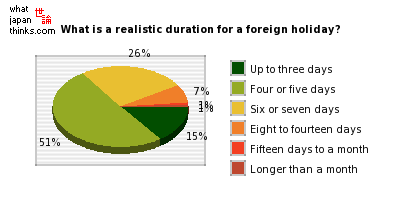 What is the actual realistic duration for a foreign holiday? graph of japanese statistics