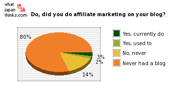 Do, did you do affiliate marketing on your blog? graph of japanese statistics